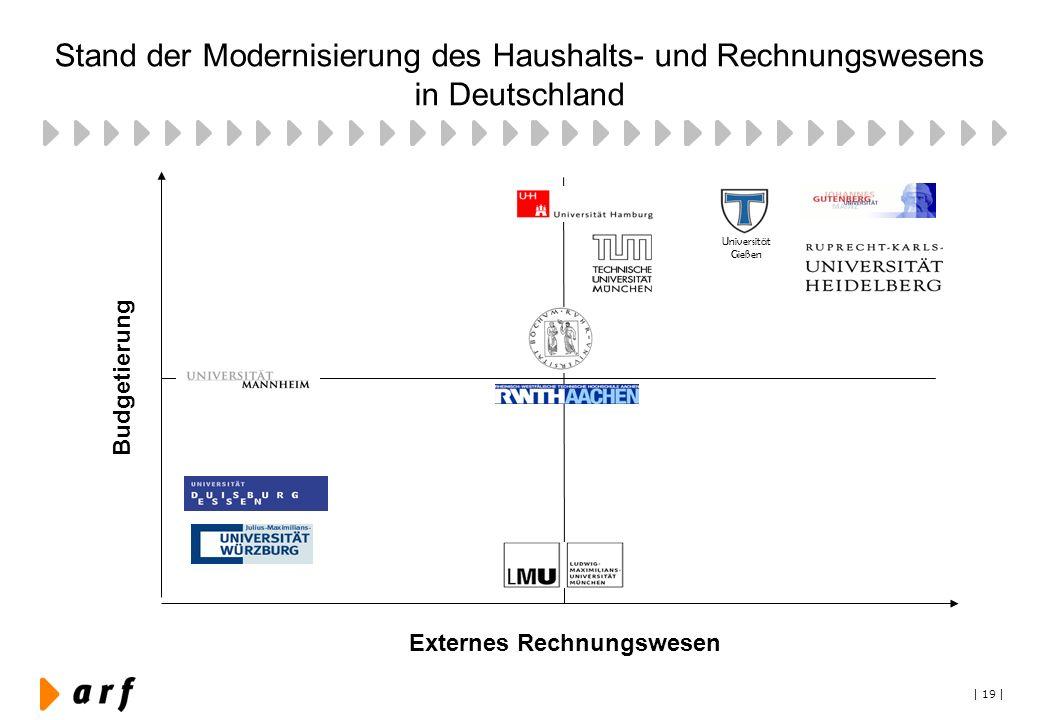 | 19 | Stand der Modernisierung des Haushalts- und Rechnungswesens in Deutschland Universität Gießen Budgetierung Externes Rechnungswesen