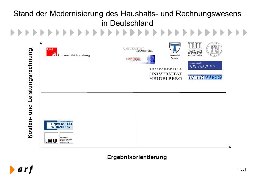 | 20 | Stand der Modernisierung des Haushalts- und Rechnungswesens in Deutschland Universität Gießen Kosten- und Leistungsrechnung Ergebnisorientierun