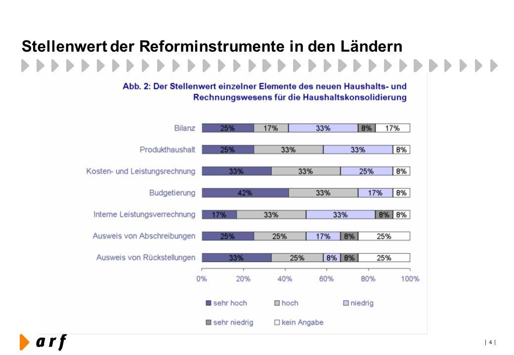 | 4 | Stellenwert der Reforminstrumente in den Ländern