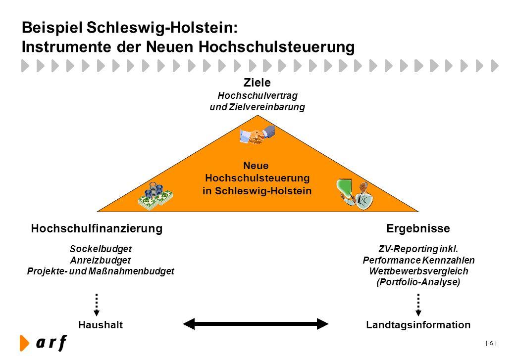| 6 | Beispiel Schleswig-Holstein: Instrumente der Neuen Hochschulsteuerung Neue Hochschulsteuerung in Schleswig-Holstein Ziele HochschulfinanzierungE