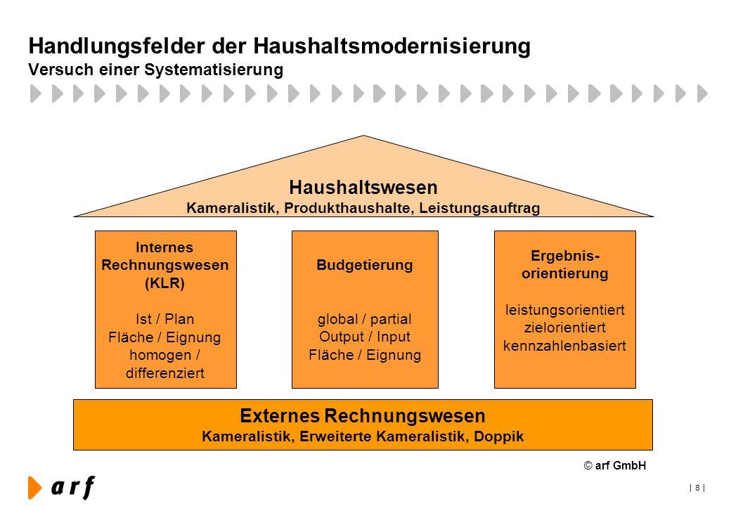 | 8 | Budgetierung global / partial Output / Input Fläche / Eignung Handlungsfelder der Haushaltsmodernisierung Versuch einer Systematisierung Externe