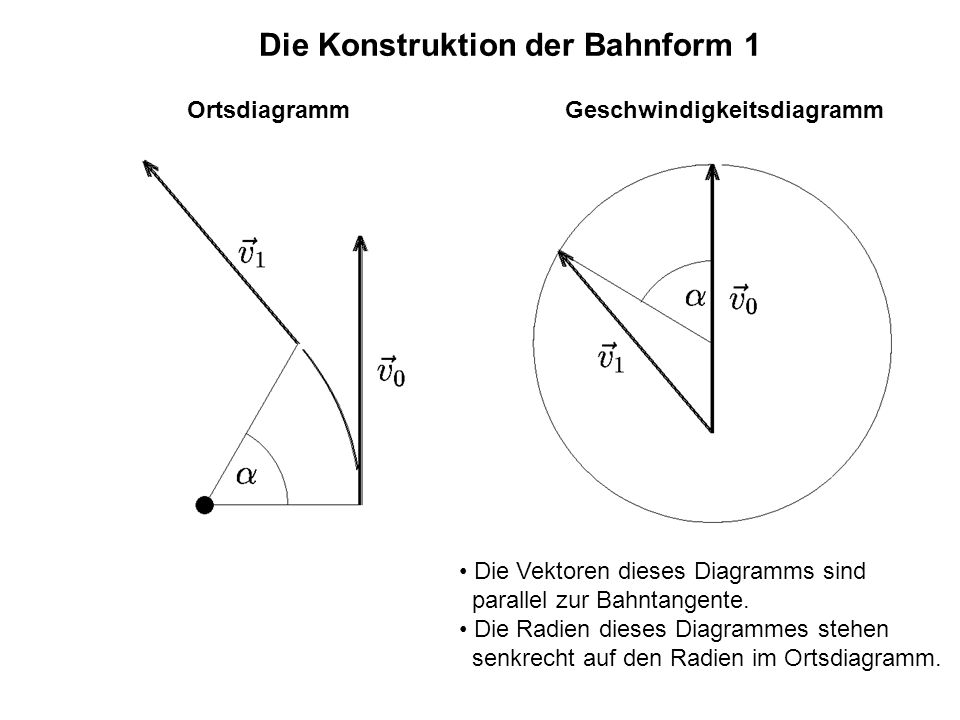 Die Konstruktion der Bahnform 1 OrtsdiagrammGeschwindigkeitsdiagramm Die Vektoren dieses Diagramms sind parallel zur Bahntangente. Die Radien dieses D