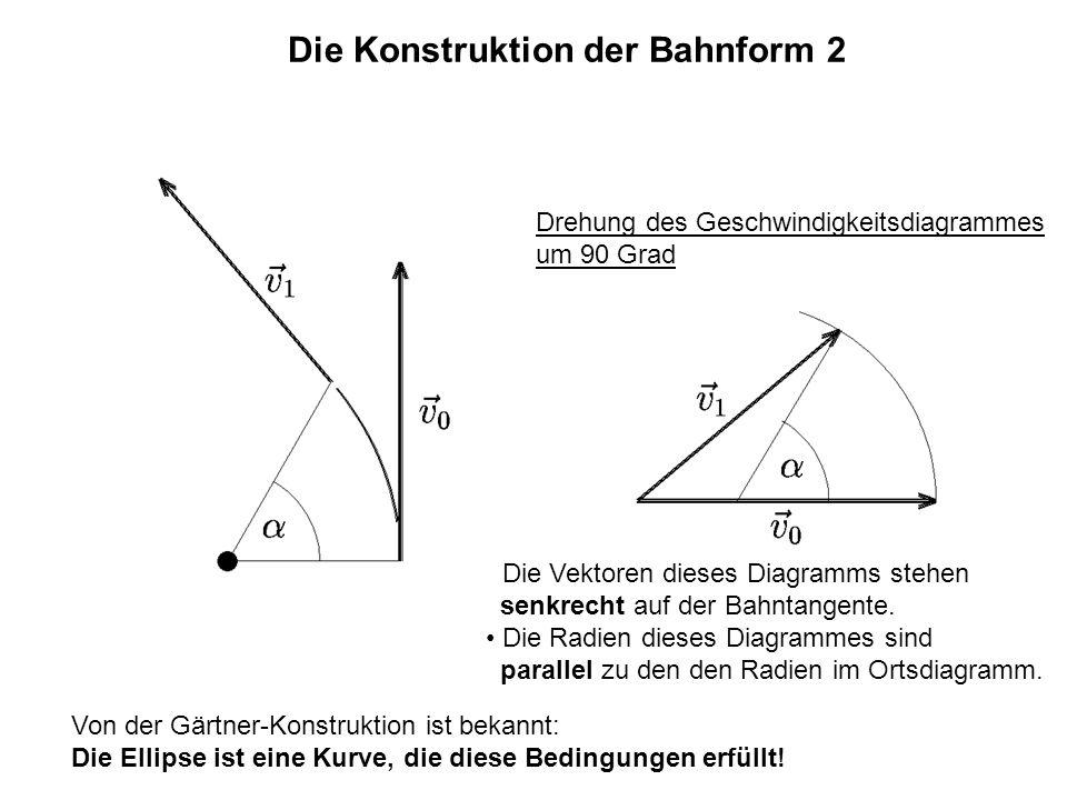 Die Konstruktion der Bahnform 2 Die Vektoren dieses Diagramms stehen senkrecht auf der Bahntangente. Die Radien dieses Diagrammes sind parallel zu den