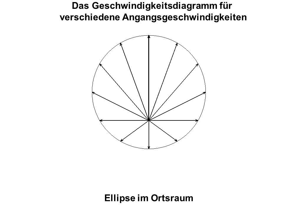 Das Geschwindigkeitsdiagramm für verschiedene Angangsgeschwindigkeiten Ellipse im Ortsraum
