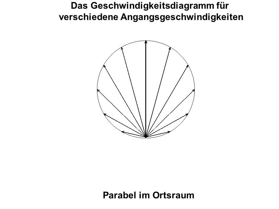 Das Geschwindigkeitsdiagramm für verschiedene Angangsgeschwindigkeiten Parabel im Ortsraum