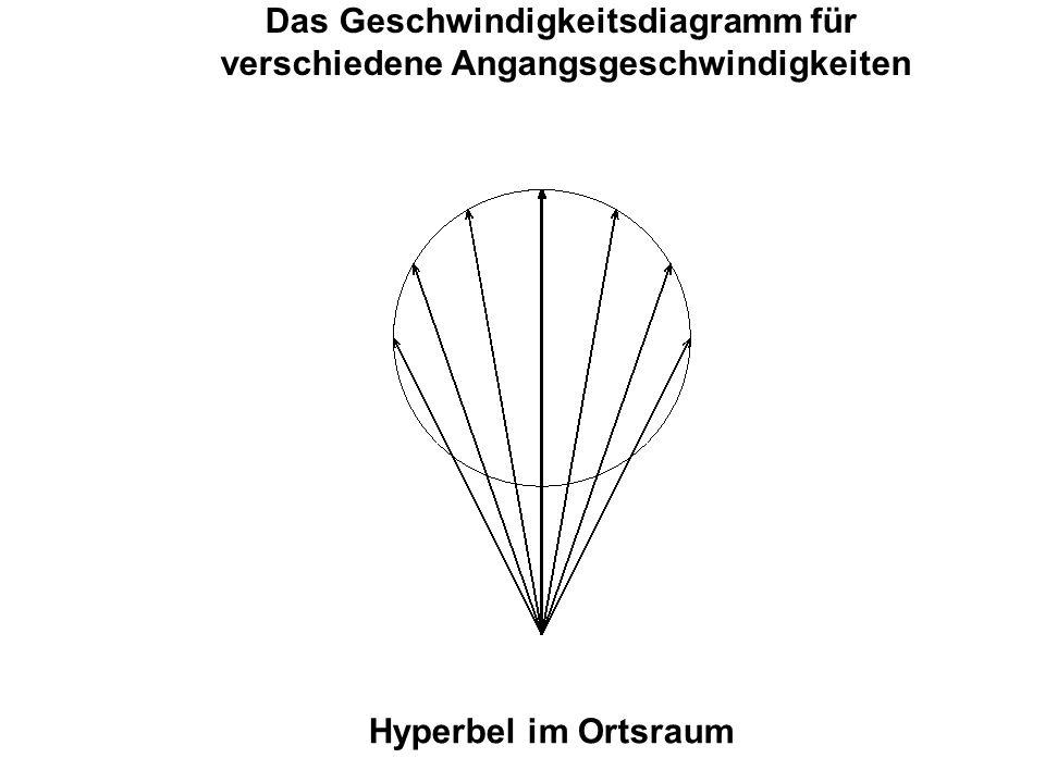 Das Geschwindigkeitsdiagramm für verschiedene Angangsgeschwindigkeiten Hyperbel im Ortsraum