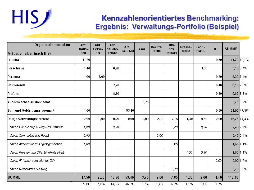 Kennzahlen von Verwaltungsleistungen22.8.2006 12 Kennzahlenorientiertes Benchmarking: Ergebnis: Verwaltungs-Portfolio (Beispiel)