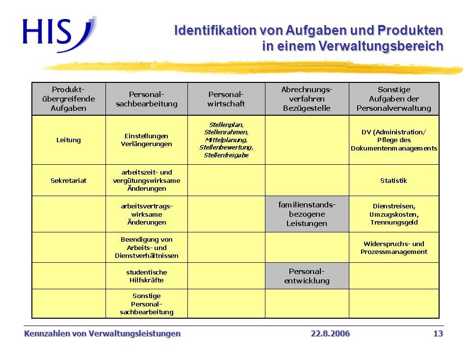 Kennzahlen von Verwaltungsleistungen22.8.2006 13 Identifikation von Aufgaben und Produkten in einem Verwaltungsbereich 0