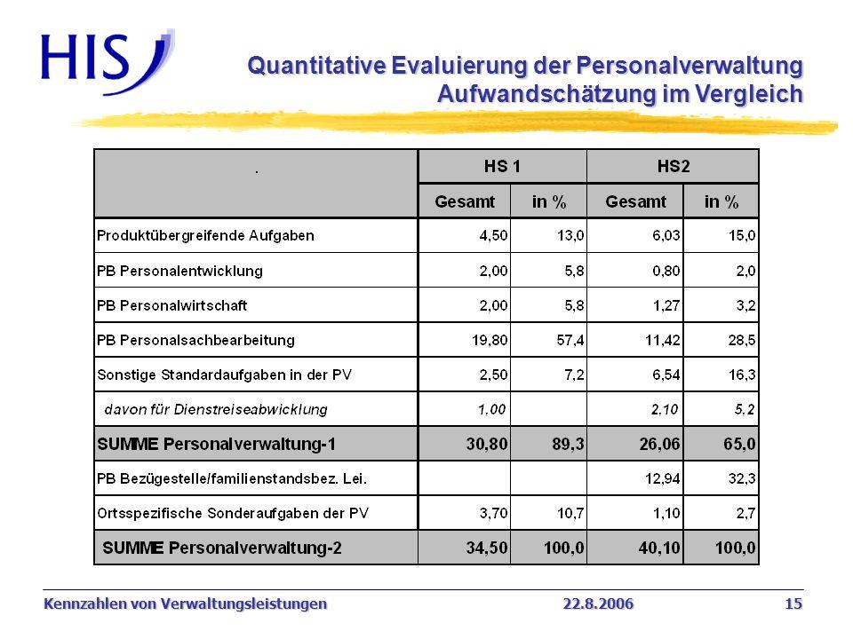 Kennzahlen von Verwaltungsleistungen22.8.2006 15 Quantitative Evaluierung der Personalverwaltung Aufwandschätzung im Vergleich