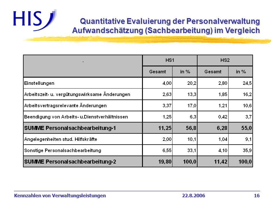 Kennzahlen von Verwaltungsleistungen22.8.2006 16 Quantitative Evaluierung der Personalverwaltung Aufwandschätzung (Sachbearbeitung) im Vergleich