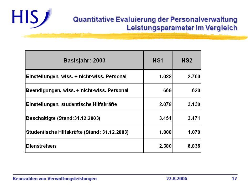 Kennzahlen von Verwaltungsleistungen22.8.2006 17 Quantitative Evaluierung der Personalverwaltung Leistungsparameter im Vergleich