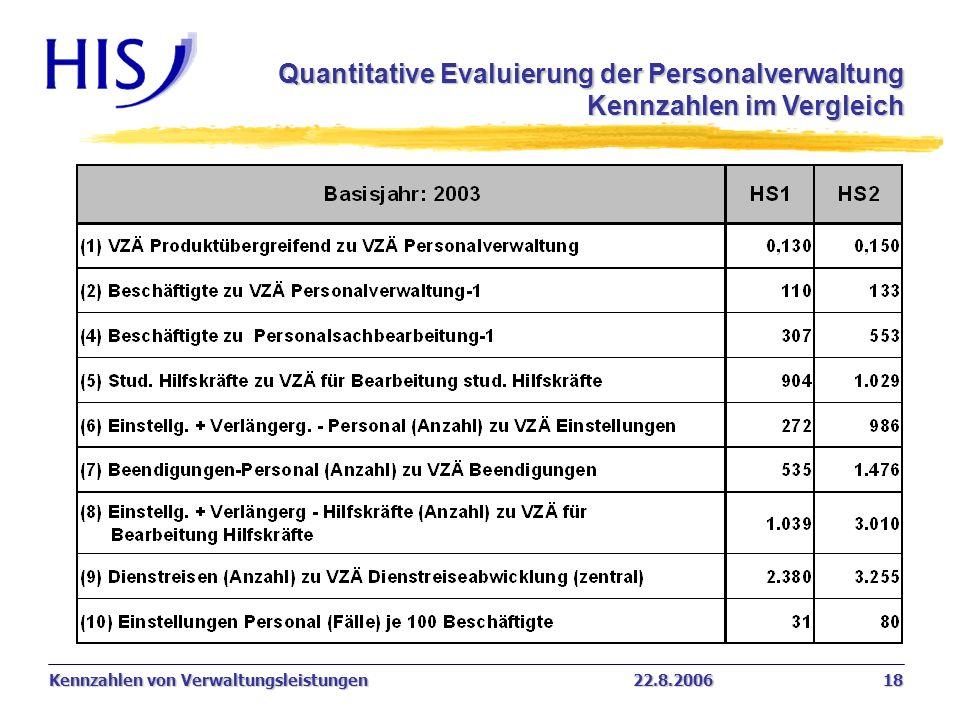 Kennzahlen von Verwaltungsleistungen22.8.2006 18 Quantitative Evaluierung der Personalverwaltung Kennzahlen im Vergleich