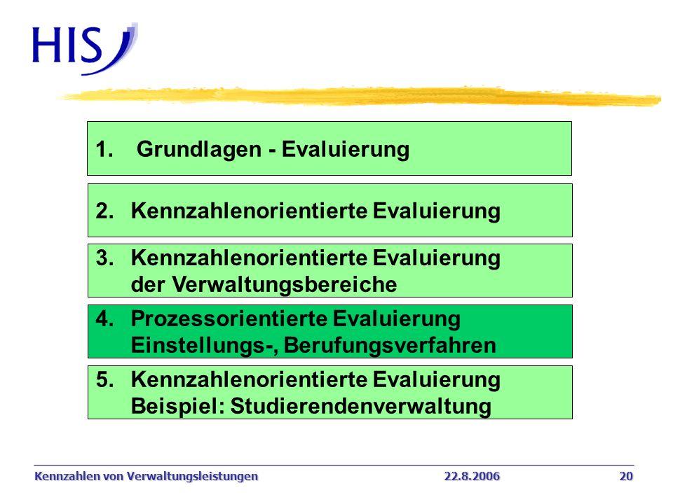 Kennzahlen von Verwaltungsleistungen22.8.2006 20 1. Grundlagen - Evaluierung 2.Kennzahlenorientierte Evaluierung 4. Prozessorientierte Evaluierung Ein
