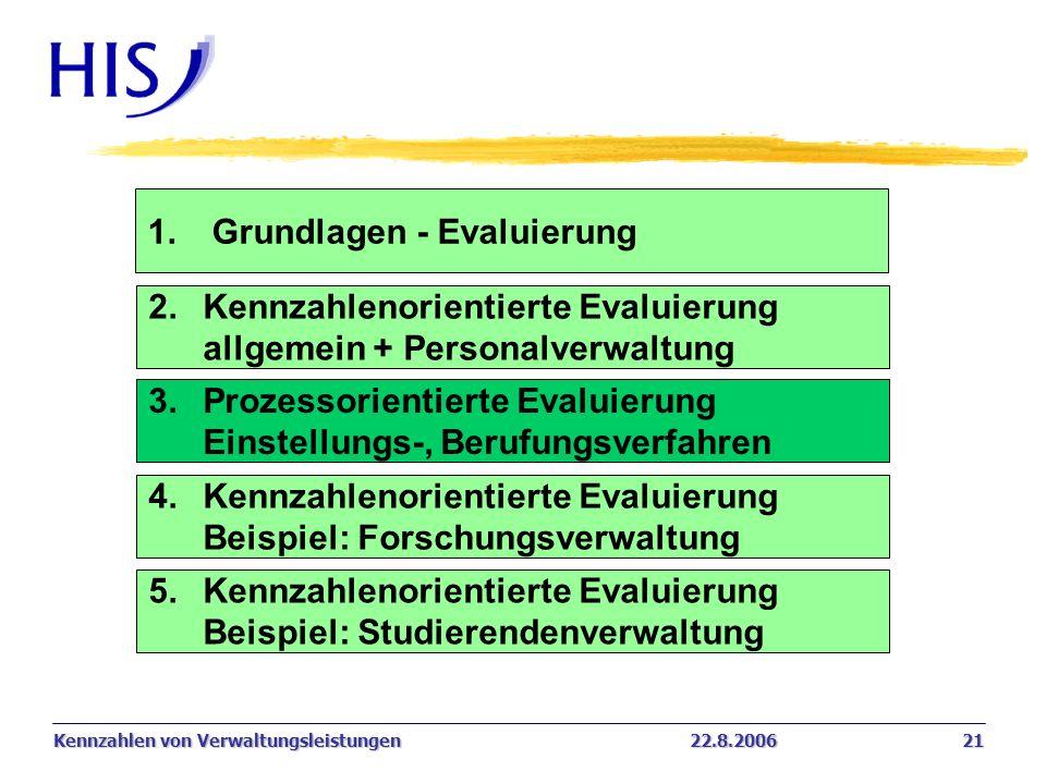 Kennzahlen von Verwaltungsleistungen22.8.2006 21 1. Grundlagen - Evaluierung 2.Kennzahlenorientierte Evaluierung allgemein + Personalverwaltung 3. Pro