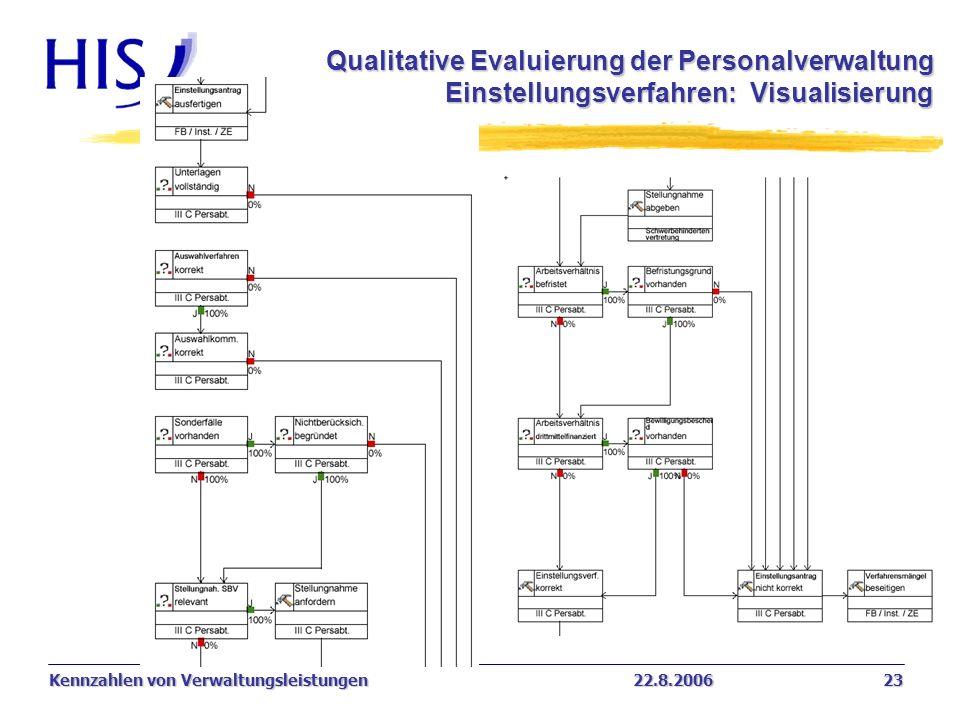 Kennzahlen von Verwaltungsleistungen22.8.2006 23 Qualitative Evaluierung der Personalverwaltung Einstellungsverfahren: Visualisierung