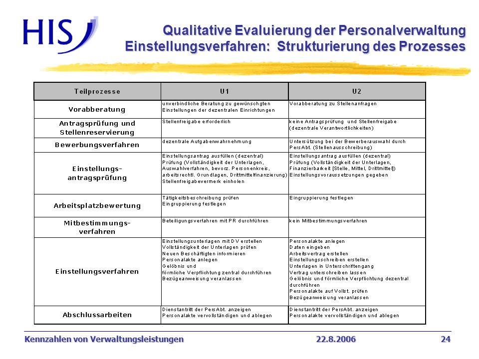 Kennzahlen von Verwaltungsleistungen22.8.2006 24 Qualitative Evaluierung der Personalverwaltung Einstellungsverfahren: Strukturierung des Prozesses