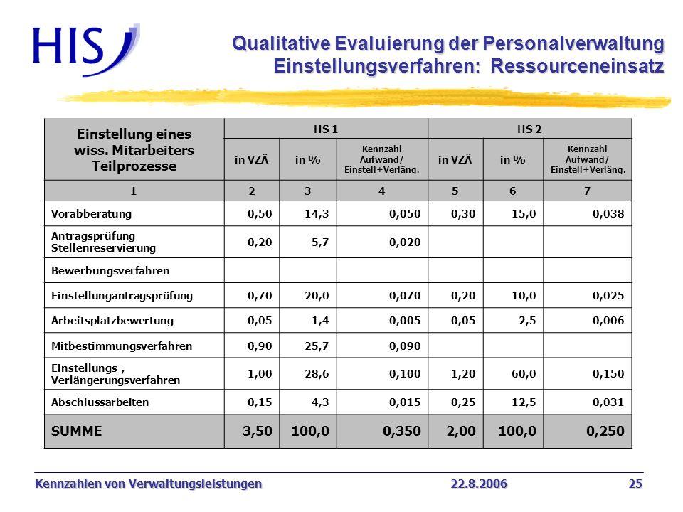 Kennzahlen von Verwaltungsleistungen22.8.2006 25 Einstellung eines wiss. Mitarbeiters Teilprozesse HS 1HS 2 in VZÄin % Kennzahl Aufwand/ Einstell+Verl