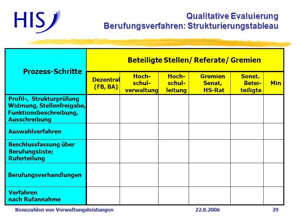 Kennzahlen von Verwaltungsleistungen22.8.2006 29 Dezentral (FB, BA) Hoch- schul- verwaltung Hoch- schul- leitung Gremien Senat, HS-Rat Sonst. Betei- t