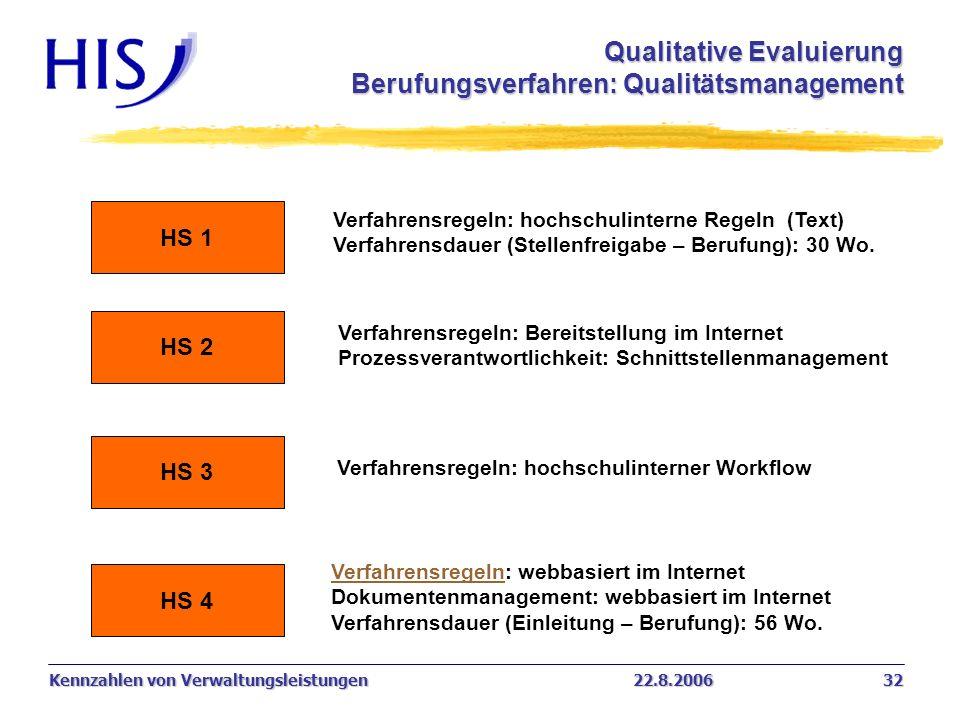 Kennzahlen von Verwaltungsleistungen22.8.2006 32 HS 1 HS 2 HS 3 HS 4 Verfahrensregeln: hochschulinterne Regeln (Text) Verfahrensdauer (Stellenfreigabe
