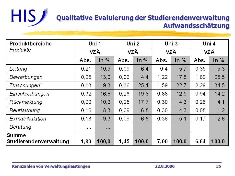 Kennzahlen von Verwaltungsleistungen22.8.2006 35 Qualitative Evaluierung der Studierendenverwaltung Aufwandsschätzung