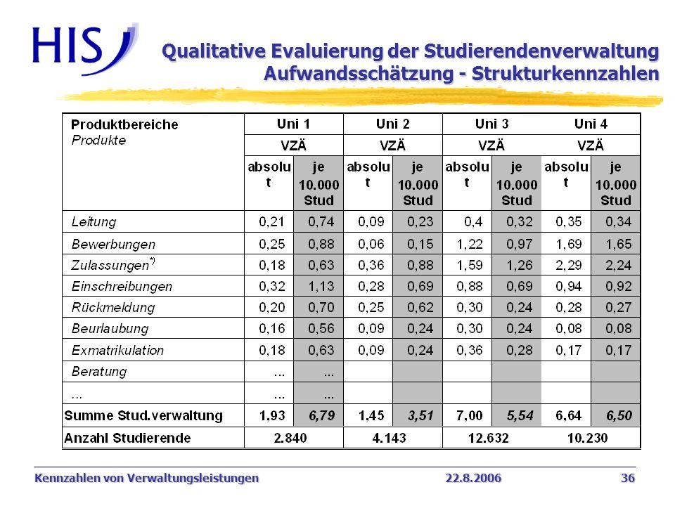 Kennzahlen von Verwaltungsleistungen22.8.2006 36 Qualitative Evaluierung der Studierendenverwaltung Aufwandsschätzung - Strukturkennzahlen