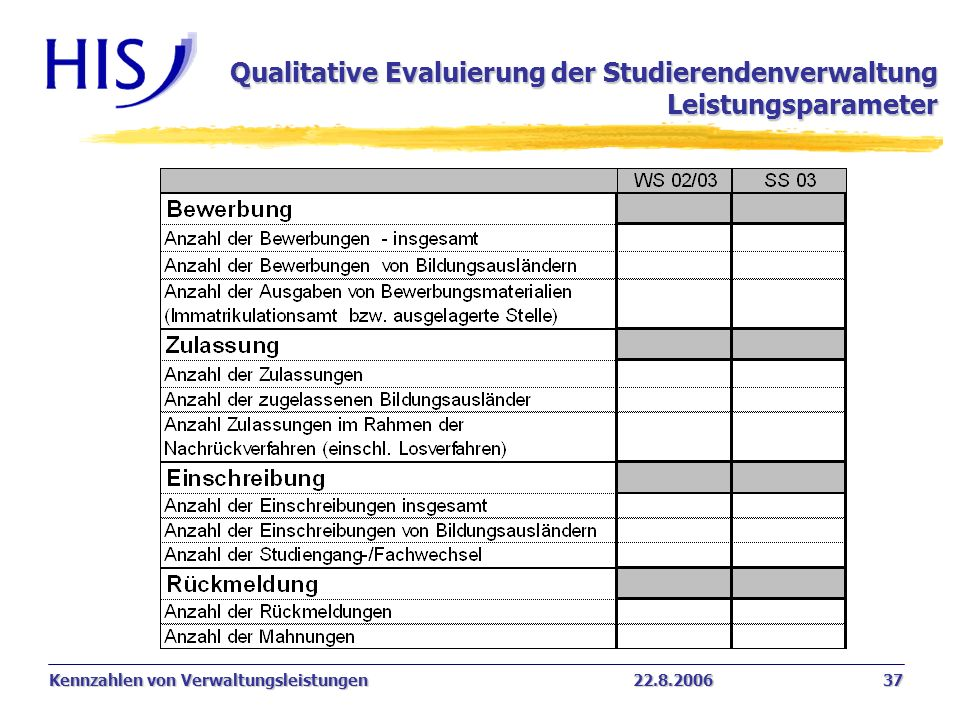 Kennzahlen von Verwaltungsleistungen22.8.2006 37 Qualitative Evaluierung der Studierendenverwaltung Leistungsparameter