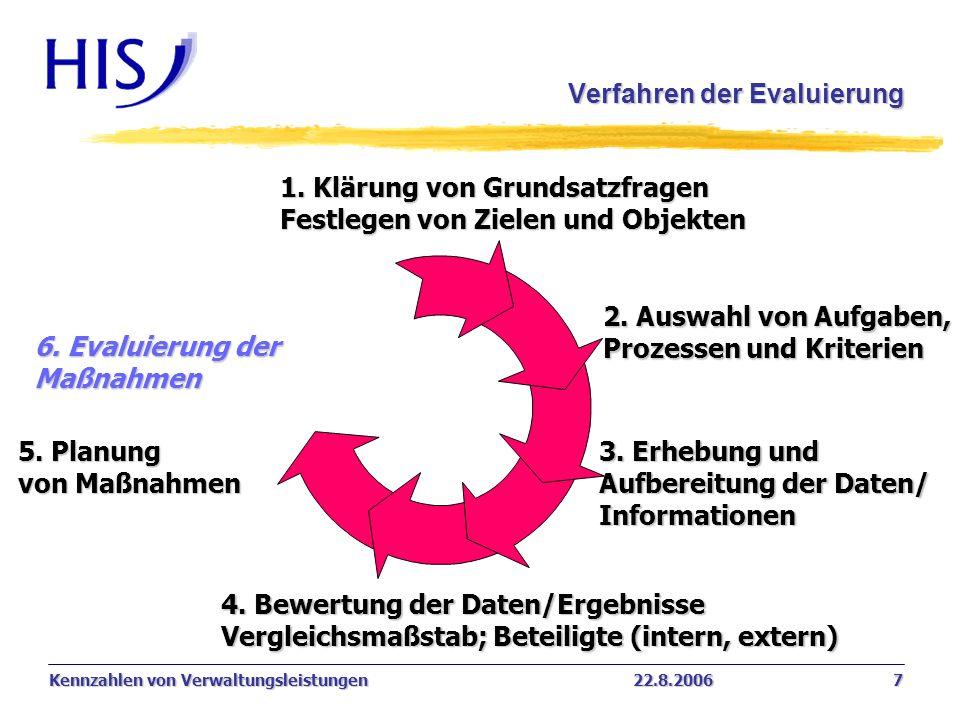 Kennzahlen von Verwaltungsleistungen22.8.2006 7 Verfahren der Evaluierung 3. Erhebung und Aufbereitung der Daten/ Informationen 5. Planung von Maßnahm
