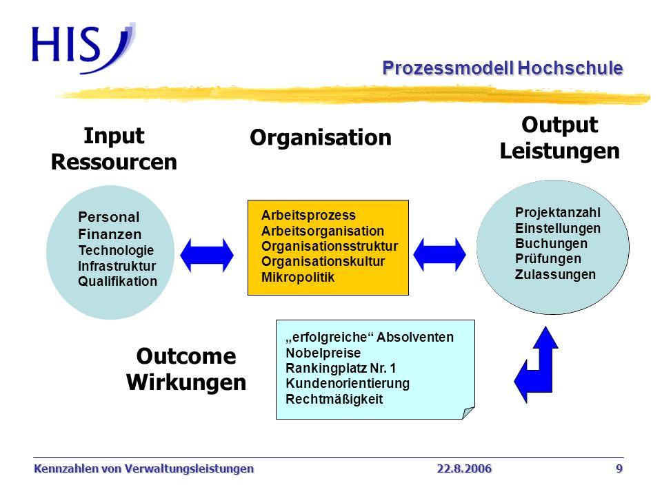 Kennzahlen von Verwaltungsleistungen22.8.2006 9 Prozessmodell Hochschule Input Ressourcen Personal Finanzen Technologie Infrastruktur Qualifikation Pr
