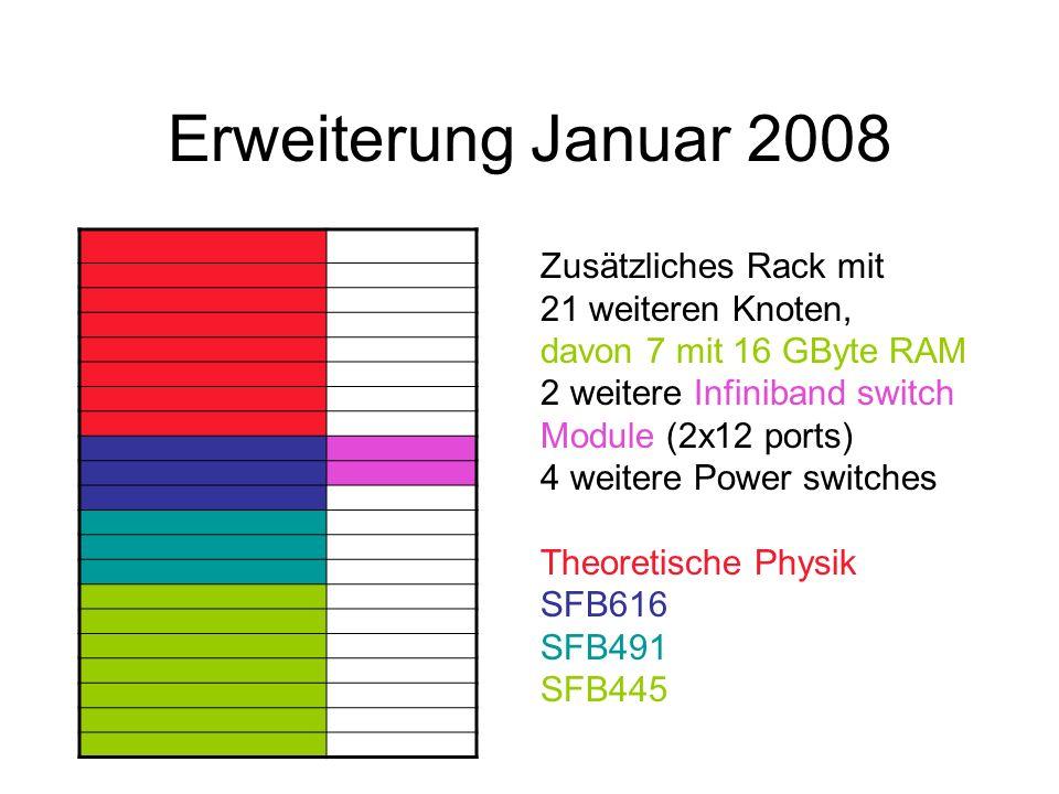 Erweiterung Januar 2008 Zusätzliches Rack mit 21 weiteren Knoten, davon 7 mit 16 GByte RAM 2 weitere Infiniband switch Module (2x12 ports) 4 weitere Power switches Theoretische Physik SFB616 SFB491 SFB445