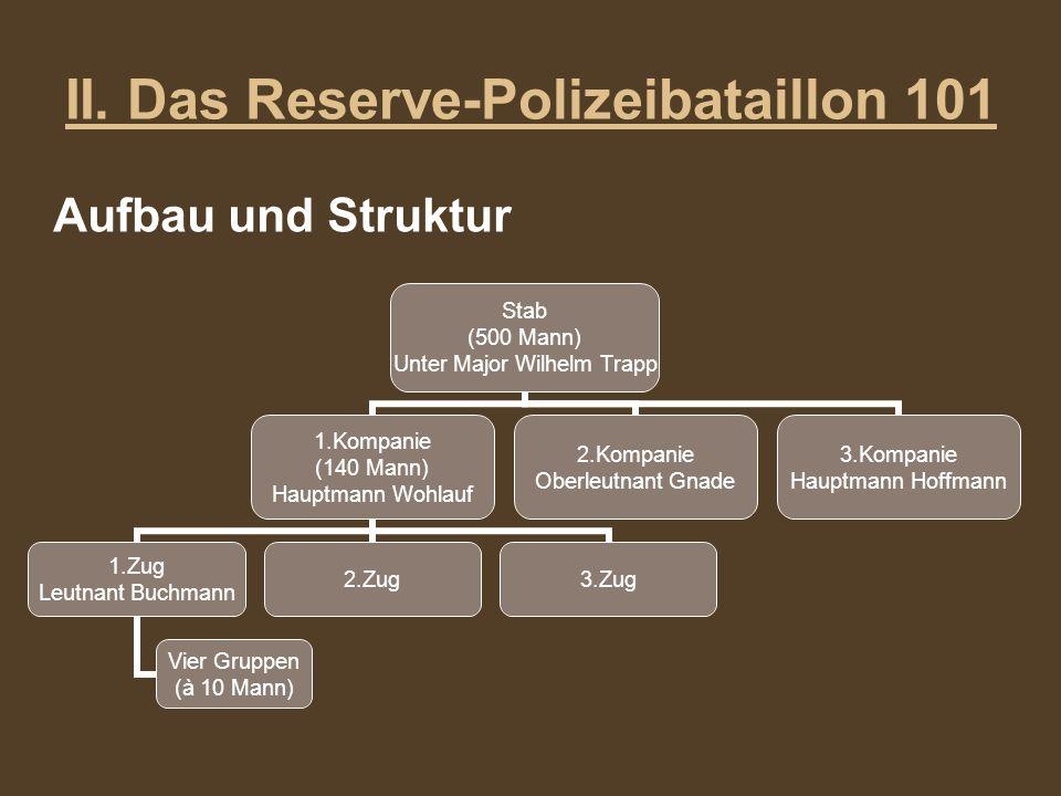 II. Das Reserve-Polizeibataillon 101 Aufbau und Struktur Stab (500 Mann) Unter Major Wilhelm Trapp 1.Kompanie (140 Mann) Hauptmann Wohlauf 1.Zug Leutn