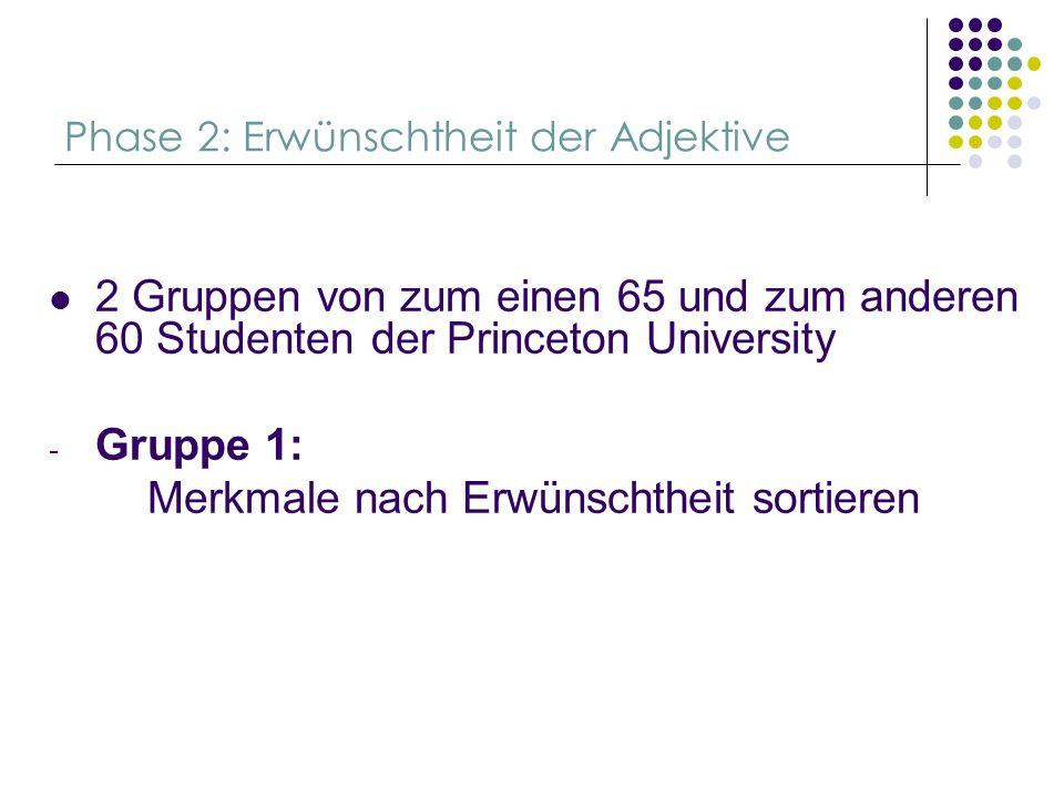 Phase 2: Erwünschtheit der Adjektive 2 Gruppen von zum einen 65 und zum anderen 60 Studenten der Princeton University - Gruppe 1: Merkmale nach Erwüns