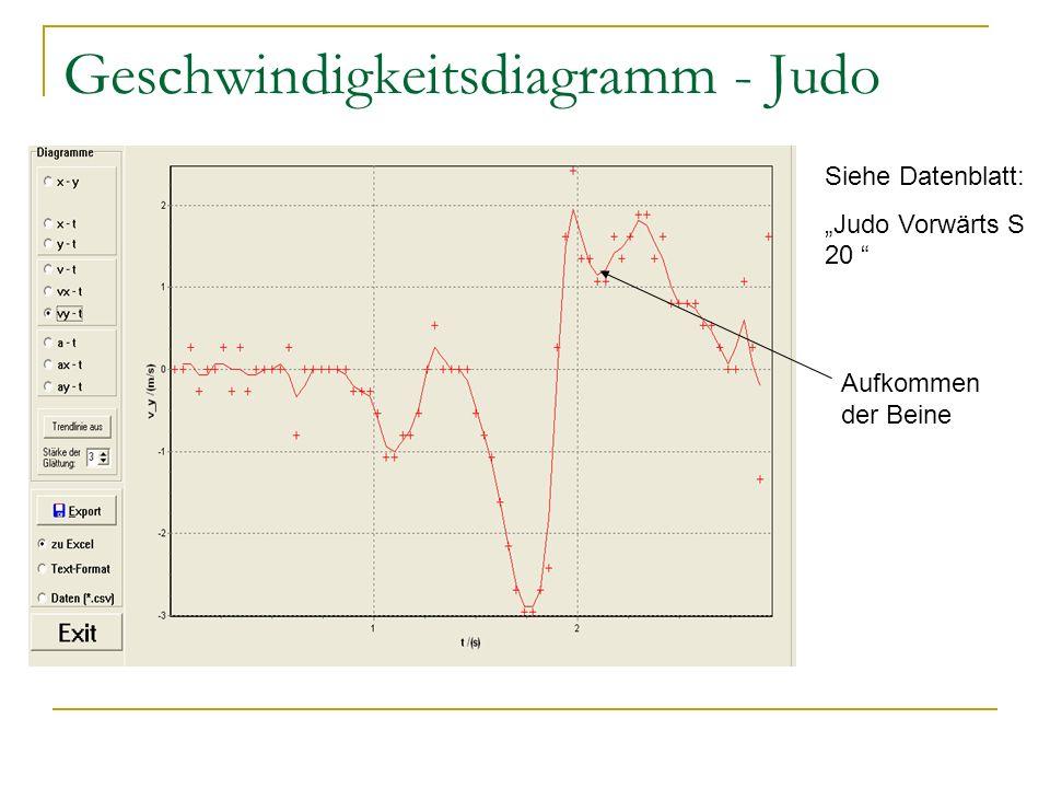 Geschwindigkeitsdiagramm - Judo Siehe Datenblatt: Judo Vorwärts S 20 Aufkommen der Beine