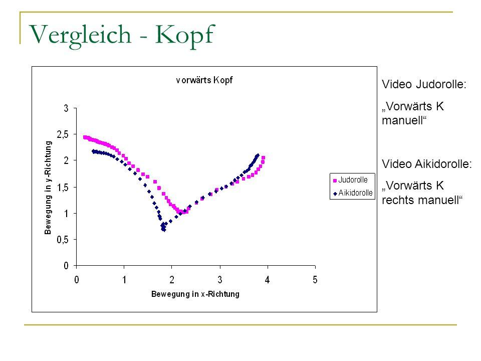 Vergleich - Kopf Video Judorolle: Vorwärts K manuell Video Aikidorolle: Vorwärts K rechts manuell