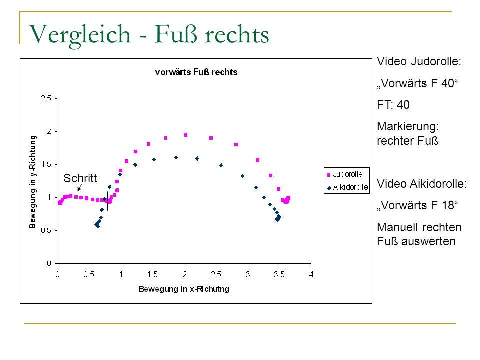 Vergleich - Fuß rechts Video Judorolle: Vorwärts F 40 FT: 40 Markierung: rechter Fuß Video Aikidorolle: Vorwärts F 18 Manuell rechten Fuß auswerten Schritt