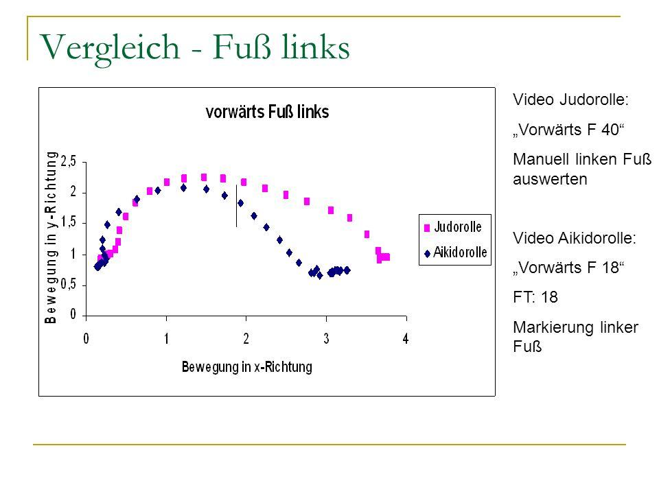 Vergleich - Fuß links Video Judorolle: Vorwärts F 40 Manuell linken Fuß auswerten Video Aikidorolle: Vorwärts F 18 FT: 18 Markierung linker Fuß