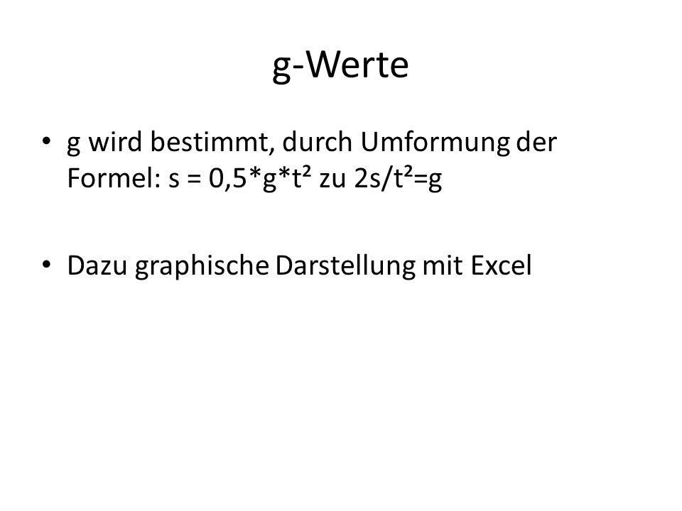 g-Werte g wird bestimmt, durch Umformung der Formel: s = 0,5*g*t² zu 2s/t²=g Dazu graphische Darstellung mit Excel
