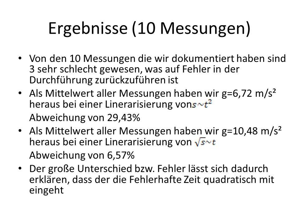 Ergebnisse (10 Messungen) Von den 10 Messungen die wir dokumentiert haben sind 3 sehr schlecht gewesen, was auf Fehler in der Durchführung zurückzufüh