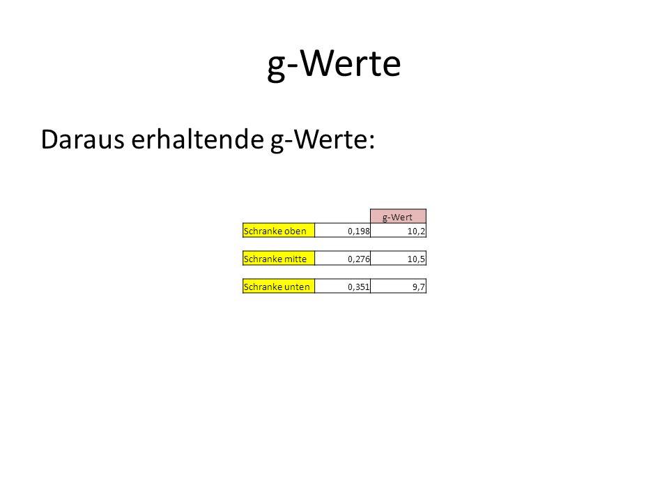 g-Werte Daraus erhaltende g-Werte: g-Wert Schranke oben0,19810,2 Schranke mitte0,27610,5 Schranke unten0,3519,7