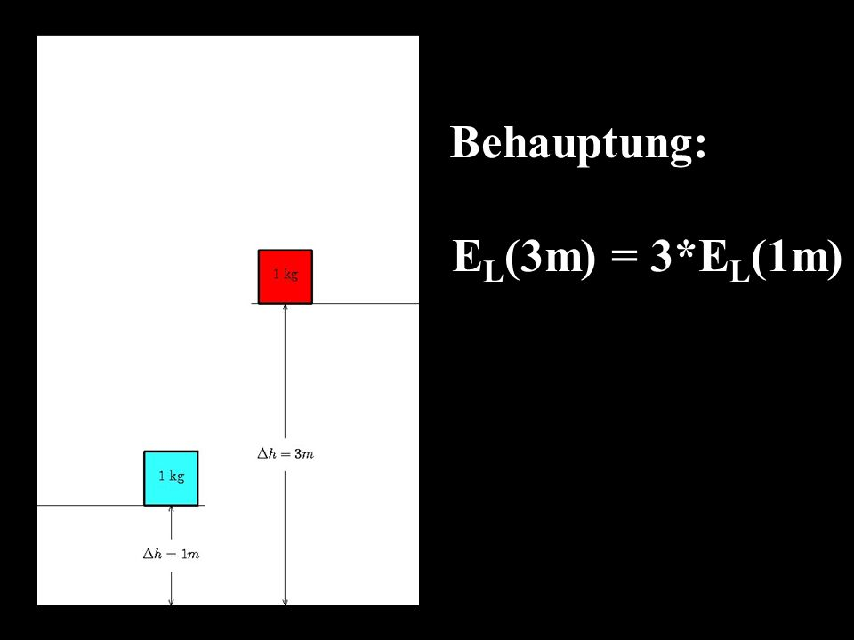 Behauptung: E L (3m) = 3*E L (1m)