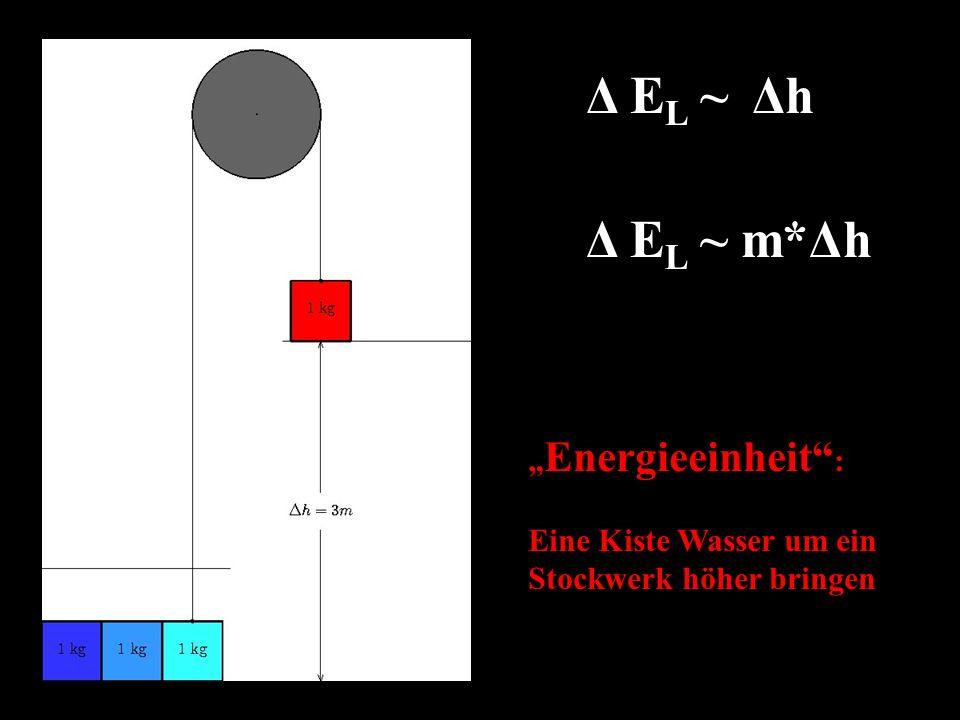 Δ E L ~ Δh Δ E L ~ m*Δh Energieeinheit : Eine Kiste Wasser um ein Stockwerk höher bringen