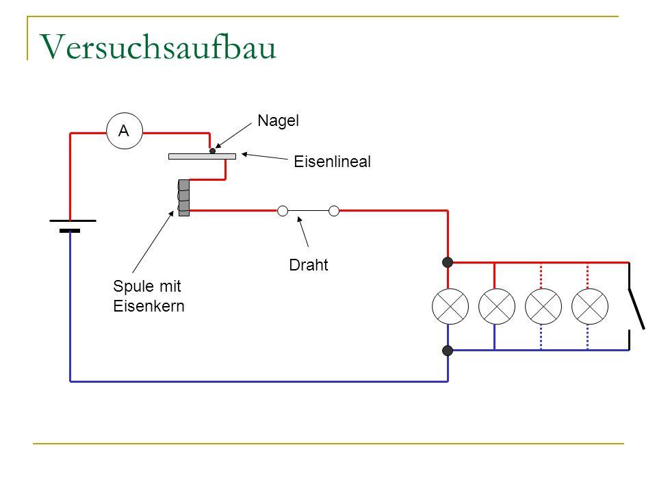 Versuchsaufbau A Nagel Eisenlineal Spule mit Eisenkern Draht