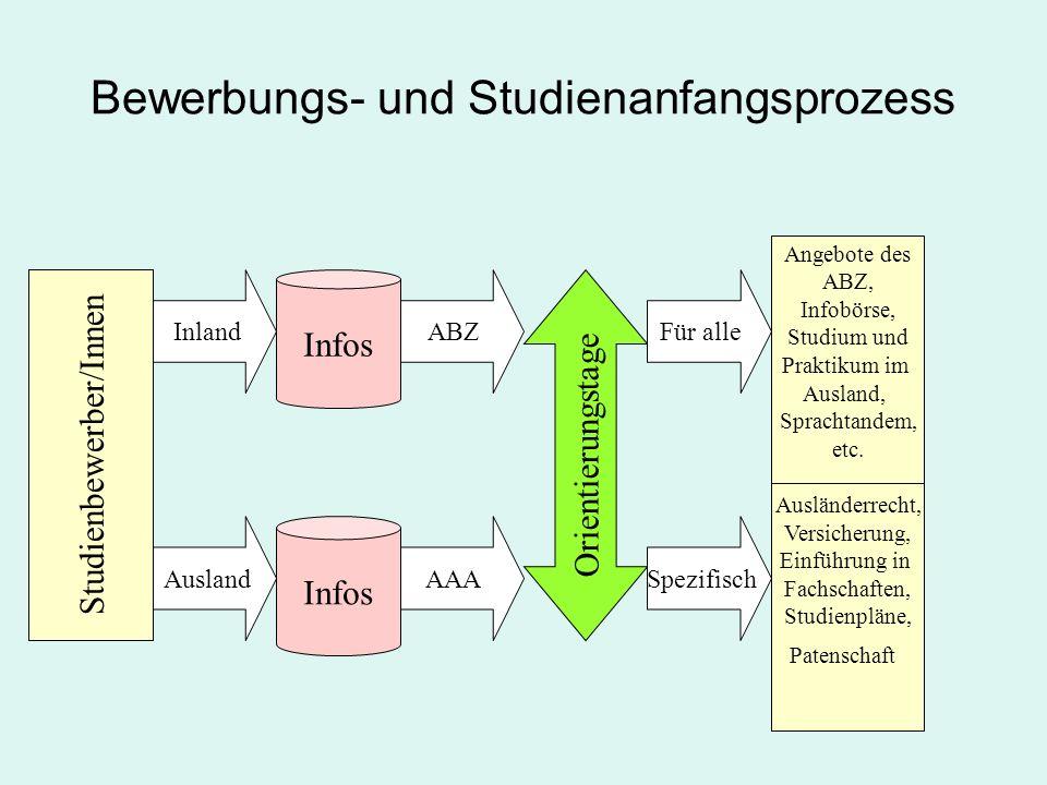 Orientierungstage des AAA Ziele Information Fachschaften Studienordnung Studienplan Motivation Hilfe zur Selbsthilfe Ansprechpartner Integration Patenschaftsprogramm Betreuung des AAA Ausländerrecht