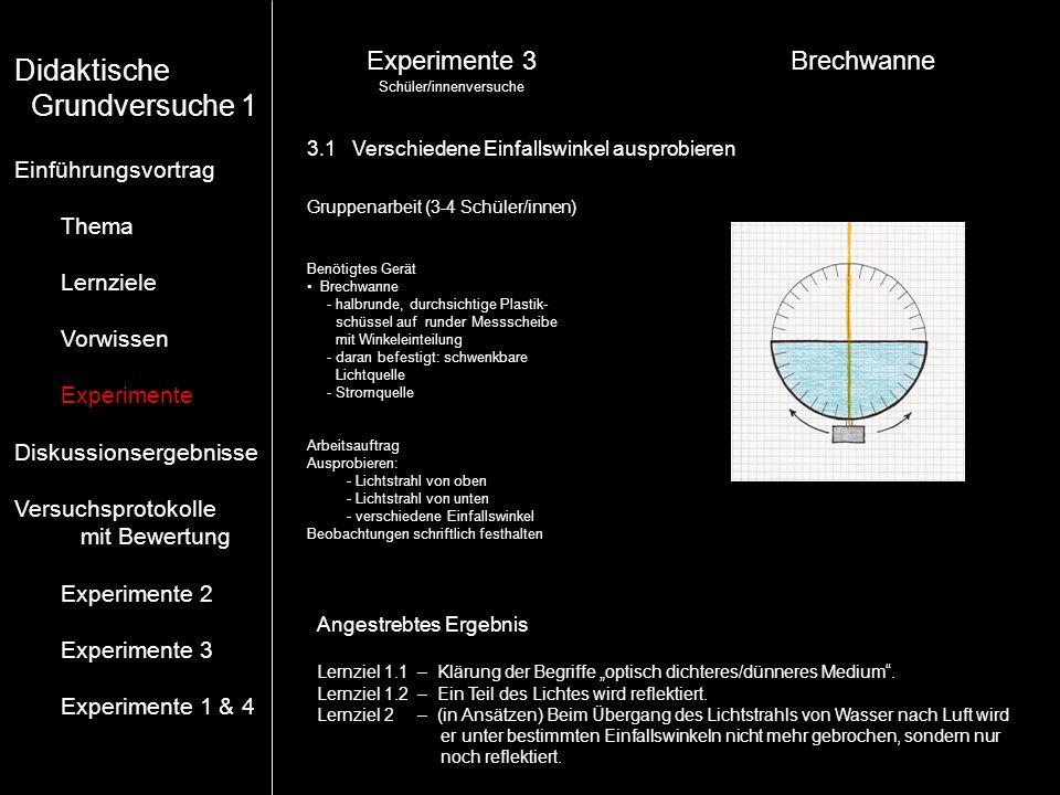 Experimente 3Brechwanne Angestrebtes Ergebnis Lernziel 1.1 – Klärung der Begriffe optisch dichteres/dünneres Medium. Lernziel 1.2 – Ein Teil des Licht