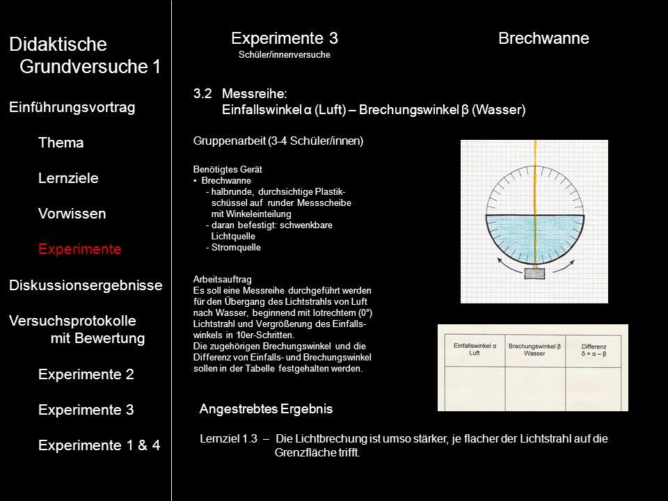 Experimente 3Brechwanne Angestrebtes Ergebnis Lernziel 1.3 – Die Lichtbrechung ist umso stärker, je flacher der Lichtstrahl auf die Grenzfläche trifft