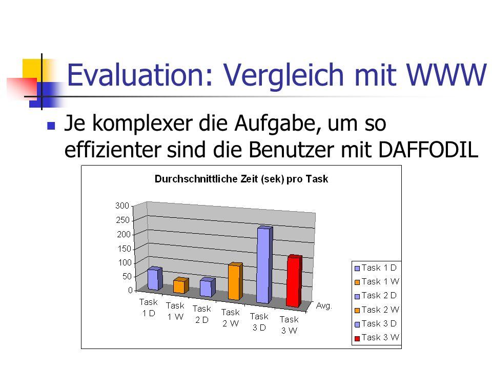 Evaluation: Vergleich mit WWW Je komplexer die Aufgabe, um so effizienter sind die Benutzer mit DAFFODIL