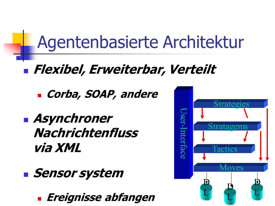 Agentenbasierte Architektur Flexibel, Erweiterbar, Verteilt Corba, SOAP, andere Asynchroner Nachrichtenfluss via XML Sensor system Ereignisse abfangen