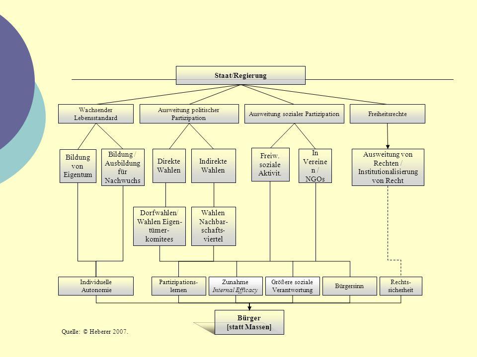 Staat/Regierung Wachsender Lebensstandard Ausweitung politischer Partizipation Ausweitung sozialer PartizipationFreiheitsrechte Bildung von Eigentum B