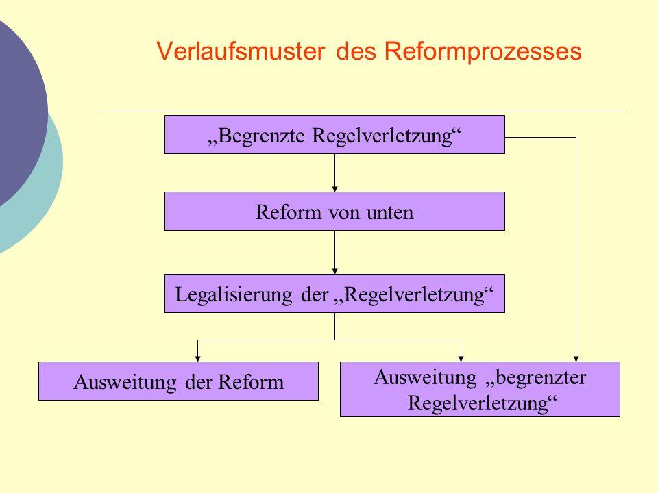 Verlaufsmuster des Reformprozesses Begrenzte Regelverletzung Reform von unten Legalisierung der Regelverletzung Ausweitung der Reform Ausweitung begre