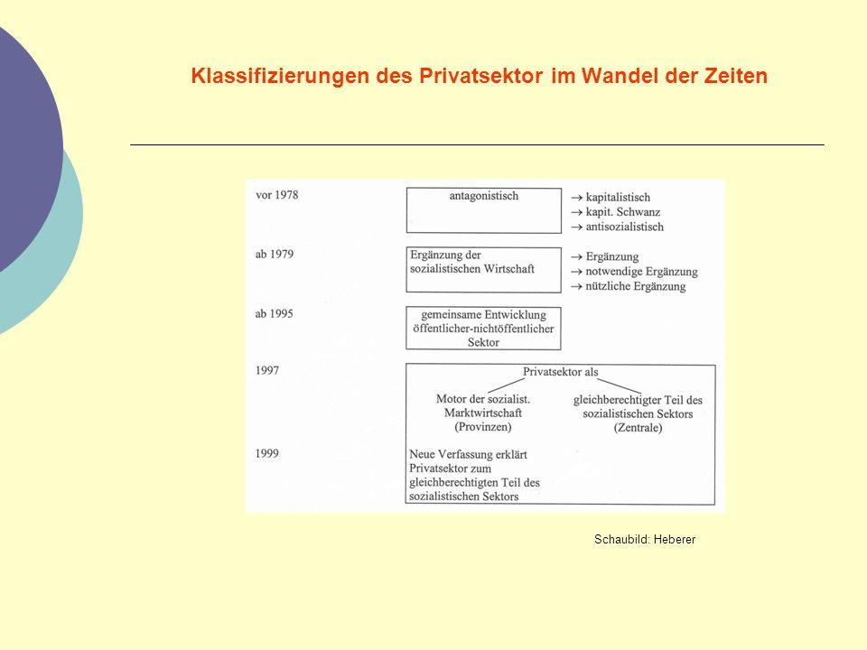 Klassifizierungen des Privatsektor im Wandel der Zeiten Schaubild: Heberer