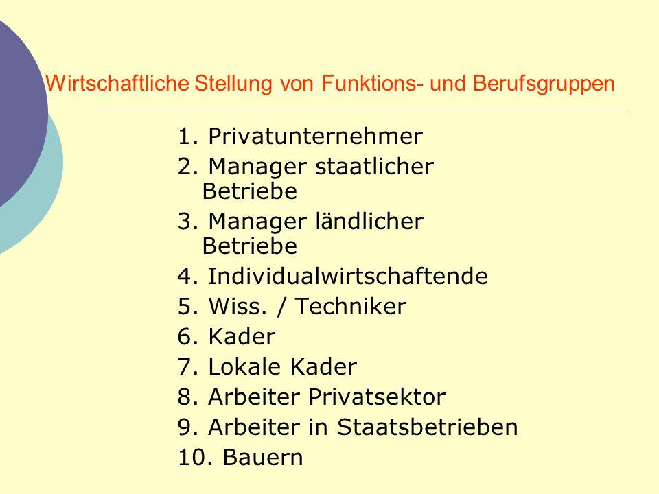 Wirtschaftliche Stellung von Funktions- und Berufsgruppen 1. Privatunternehmer 2. Manager staatlicher Betriebe 3. Manager l ä ndlicher Betriebe 4. Ind